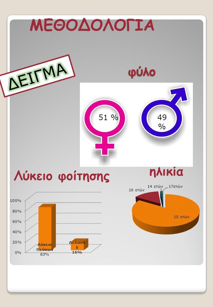 φύλο Λύκειο φοίτησης ηλικία ΜΕΘΟΔΟΛΟΓΙΑ 51 %49 %