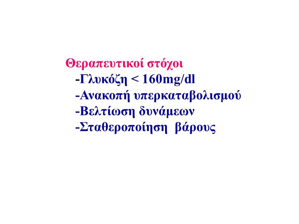 Θεραπευτικοί στόχοι -Γλυκόζη < 160mg/dl -Ανακοπή υπερκαταβολισμού -Bελτίωση δυνάμεων -Σταθεροποίηση βάρους