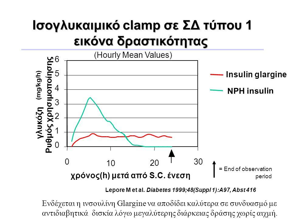 Iσογλυκαιμικό clamp σε ΣΔ τύπου 1 εικόνα δραστικότητας (Hourly Mean Values) χρόνος(h) μετά από S.C. ένεση = End of observation period 0 1 2 3 4 5 6 0