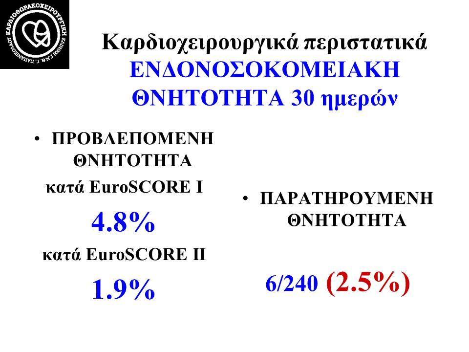 Καρδιοχειρουργικά περιστατικά ΕΝΔΟΝΟΣΟΚΟΜΕΙΑΚΗ ΘΝΗΤΟΤΗΤΑ 30 ημερών ΠΡΟΒΛΕΠΟΜΕΝΗ ΘΝΗΤΟΤΗΤΑ κατά EuroSCORE Ι 4.8% κατά EuroSCORE ΙI 1.9% ΠΑΡΑΤΗΡΟΥΜΕΝΗ Θ