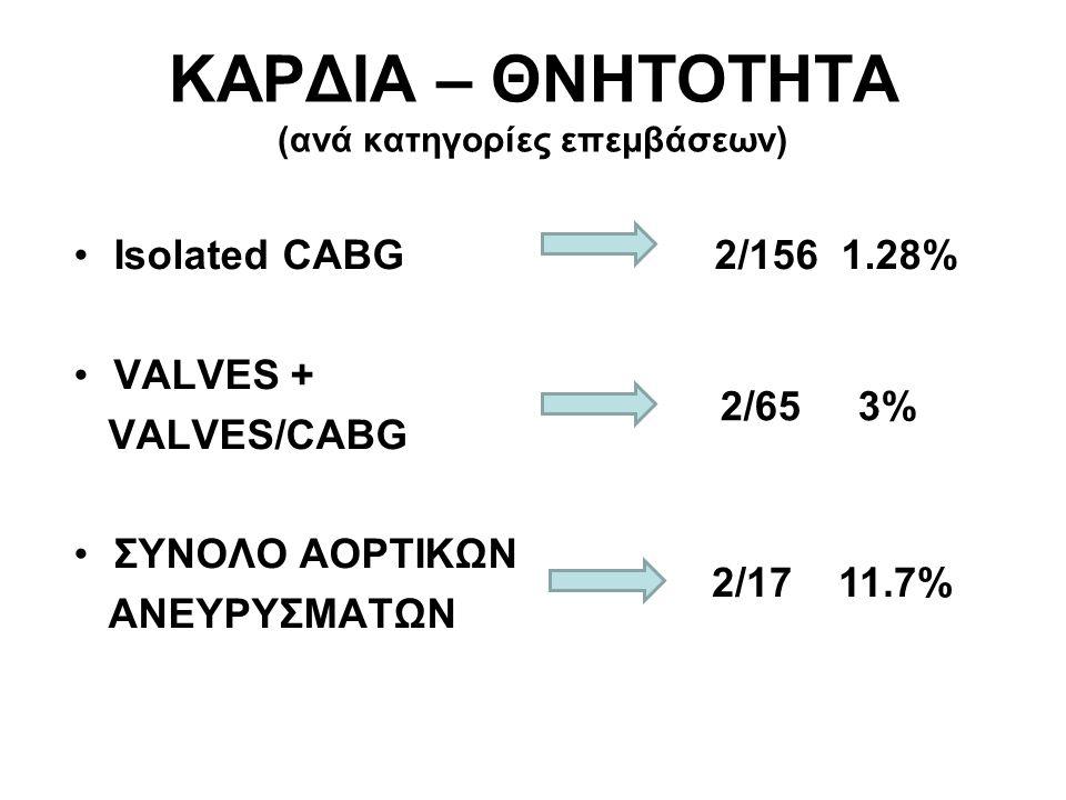 ΚΑΡΔΙΑ – ΘΝΗΤΟΤΗΤΑ (ανά κατηγορίες επεμβάσεων) Isolated CABG 2/156 1.28% VALVES + VALVES/CABG ΣΥΝΟΛΟ ΑΟΡΤΙΚΩΝ ΑΝΕΥΡΥΣΜΑΤΩΝ 2/65 3% 2/17 11.7%
