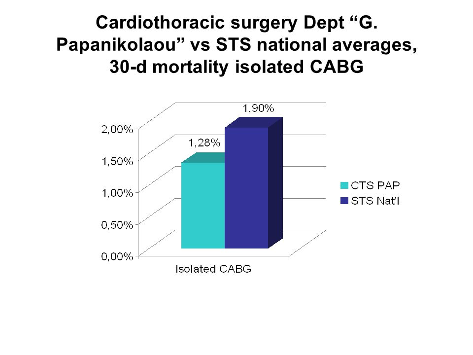 "Cardiothoracic surgery Dept ""G. Papanikolaou"" vs STS national averages, 30-d mortality isolated CABG"