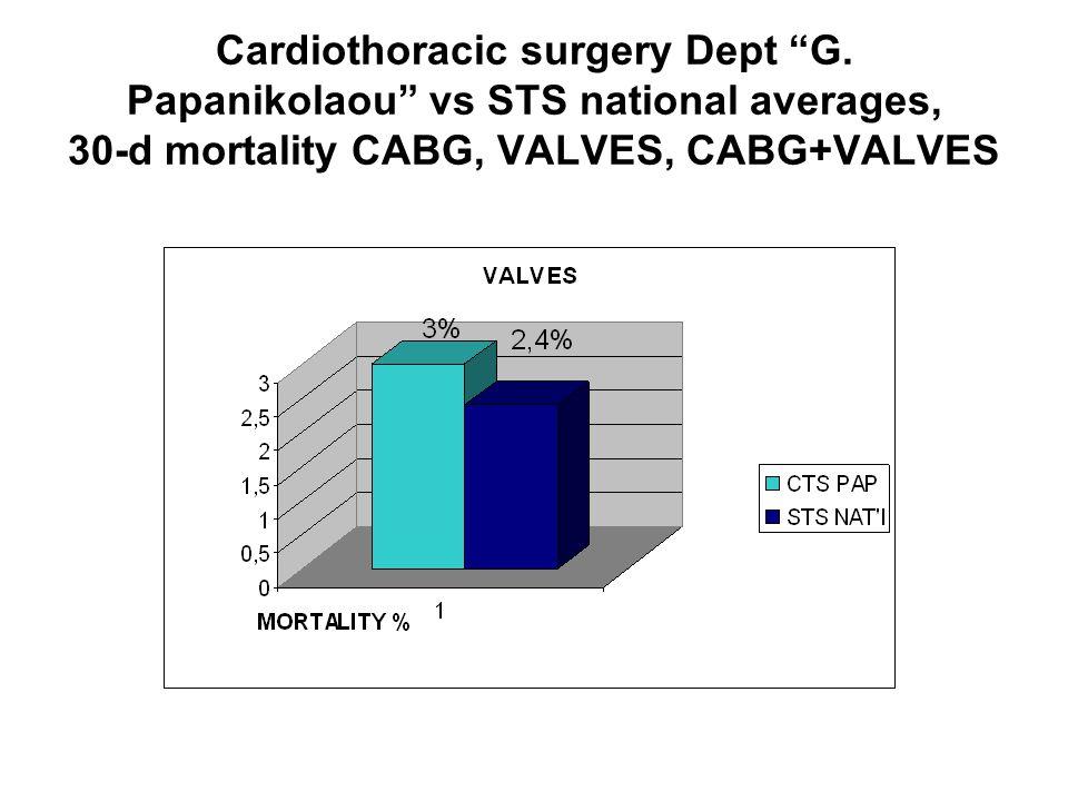 "Cardiothoracic surgery Dept ""G. Papanikolaou"" vs STS national averages, 30-d mortality CABG, VALVES, CABG+VALVES"