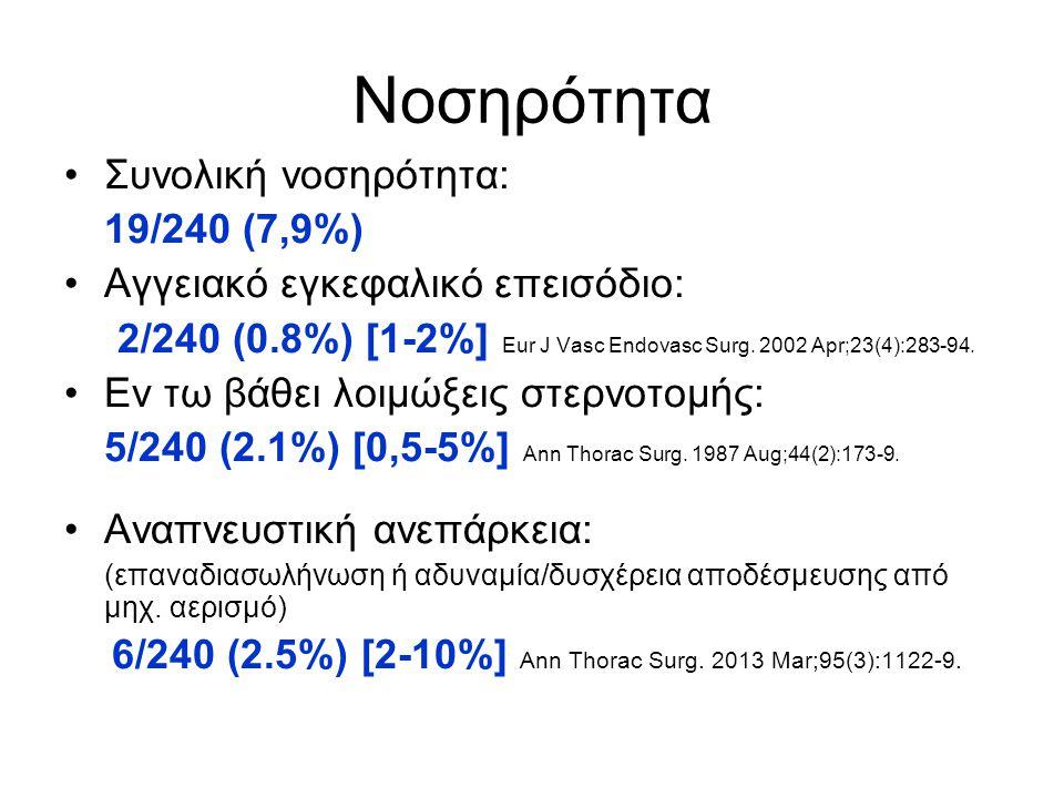 Νοσηρότητα Συνολική νοσηρότητα: 19/240 (7,9%) Αγγειακό εγκεφαλικό επεισόδιο: 2/240 (0.8%) [1-2%] Eur J Vasc Endovasc Surg. 2002 Apr;23(4):283-94. Εν τ
