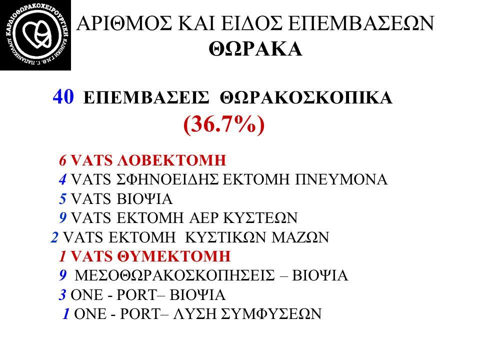 40 ΕΠΕΜΒΑΣΕΙΣ ΘΩΡΑΚΟΣΚΟΠΙΚΑ (36.7%) 6 VATS ΛΟΒΕΚΤΟΜΗ 4 VATS ΣΦΗΝΟΕΙΔΗΣ ΕΚΤΟΜΗ ΠΝΕΥΜΟΝΑ 5 VATS ΒΙΟΨΙΑ 9 VATS ΕΚΤΟΜΗ AEP ΚΥΣΤΕΩΝ 2 VATS ΕΚΤΟΜΗ ΚΥΣΤΙΚΩΝ