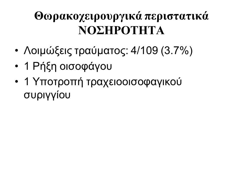 Θωρακοχειρουργικά περιστατικά ΝΟΣΗΡΟΤΗΤΑ Λοιμώξεις τραύματος: 4/109 (3.7%) 1 Ρήξη οισοφάγου 1 Υποτροπή τραχειοοισοφαγικού συριγγίου