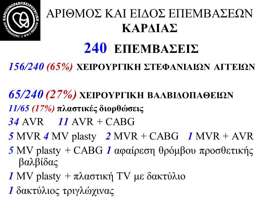 Νοσηρότητα Acute Kidney Injury: 30/240 (12.5%) [10-20%] –Stage 1: 14/30 (46.6%) –Stage 2: 8/30 (26.6%) –Stage 3: 7/30 (23.3%) –Stage 4: 1/30 (3.3%) Renal failure: 8/240 (3.2%) Renal Replacement therapy: –4/8 (50%) –4/240 (1.6%) [1-2%] Kidney Int.