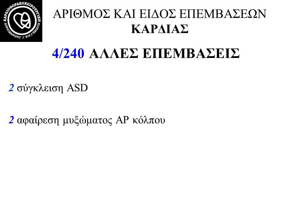 ΑΡΙΘΜΟΣ ΚΑΙ ΕΙΔΟΣ ΕΠΕΜΒΑΣΕΩΝ ΚΑΡΔΙΑΣ 4/240 ΑΛΛΕΣ ΕΠΕΜΒΑΣΕΙΣ 2 σύγκλειση ASD 2 αφαίρεση μυξώματος ΑΡ κόλπου