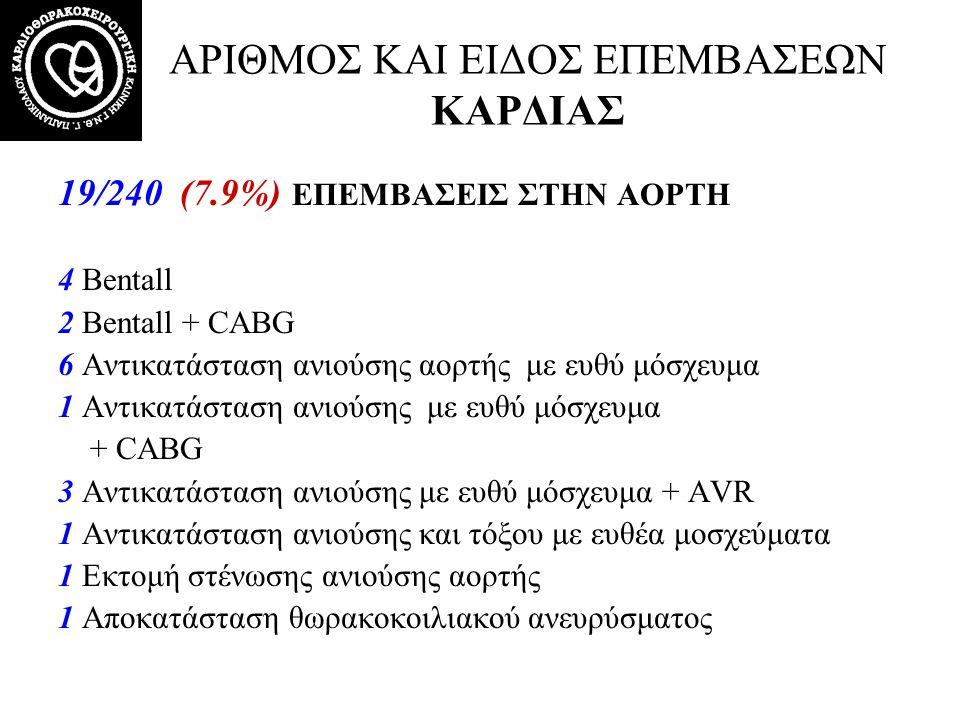 Cardiothoracic surgery Dept G.