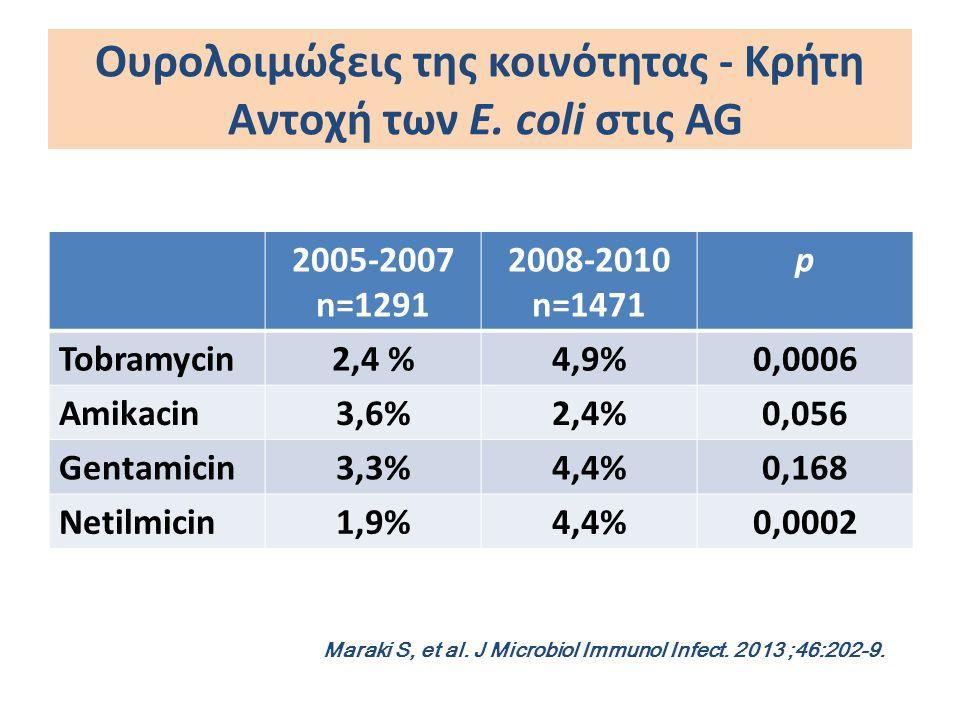 Ουρολοιμώξεις της κοινότητας - Κρήτη Αντοχή των E. coli στις AG 2005-2007 n=1291 2008-2010 n=1471 p Tobramycin2,4 %4,9%0,0006 Amikacin3,6%2,4%0,056 Ge