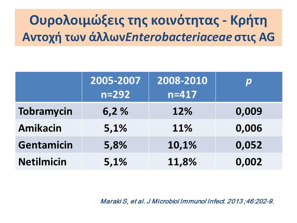 Ουρολοιμώξεις της κοινότητας - Κρήτη Αντοχή των άλλωνEnterobacteriaceae στις AG 2005-2007 n=292 2008-2010 n=417 p Tobramycin6,2 %12%0,009 Amikacin5,1%