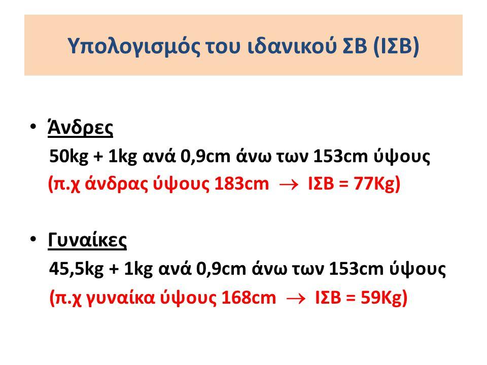 Υπολογισμός του ιδανικού ΣΒ (ΙΣΒ) Άνδρες 50kg + 1kg ανά 0,9cm άνω των 153cm ύψους (π.χ άνδρας ύψους 183cm  ΙΣΒ = 77Kg) Γυναίκες 45,5kg + 1kg ανά 0,9c