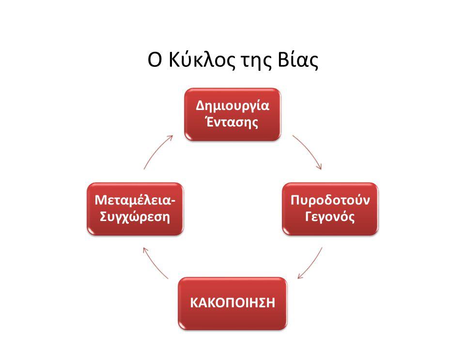 Ο Κύκλος της Βίας Δημιουργία Έντασης Πυροδοτούν Γεγονός ΚΑΚΟΠΟΙΗΣΗ Μεταμέλεια- Συγχώρεση