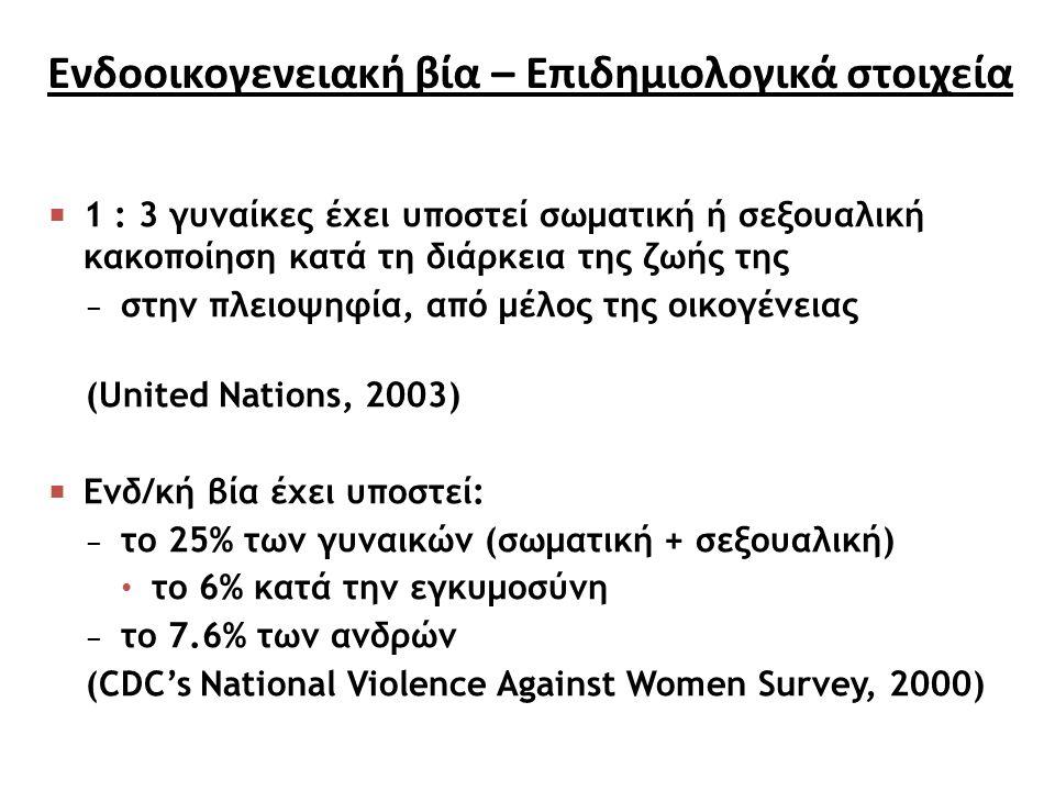 Ενδοοικογενειακή βία – Επιδημιολογικά στοιχεία  1 : 3 γυναίκες έχει υποστεί σωματική ή σεξουαλική κακοποίηση κατά τη διάρκεια της ζωής της − στην πλειοψηφία, από μέλος της οικογένειας (United Nations, 2003)  Ενδ/κή βία έχει υποστεί: − το 25% των γυναικών (σωματική + σεξουαλική) το 6% κατά την εγκυμοσύνη − το 7.6% των ανδρών (CDC's National Violence Against Women Survey, 2000)