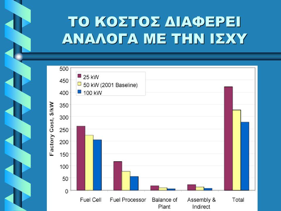 ΠΑΡΑΓΩΓΗ ΥΔΡΟΓΟΝΟΥ Αν συμφέρει η παραγωγή υδρογόνου, συμφέρουν και οι FCΑν συμφέρει η παραγωγή υδρογόνου, συμφέρουν και οι FC Mπορεί να εκλύεται CO 2Mπορεί να εκλύεται CO 2