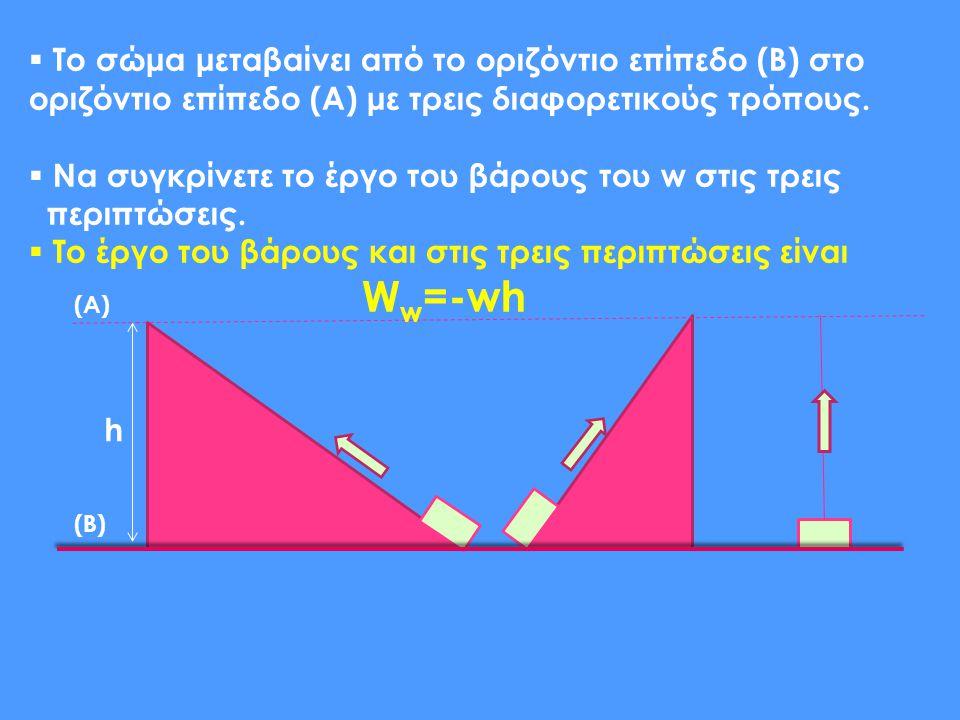 h  Το σώμα μεταβαίνει από το οριζόντιο επίπεδο (B) στο οριζόντιο επίπεδο (A) με τρεις διαφορετικούς τρόπους.