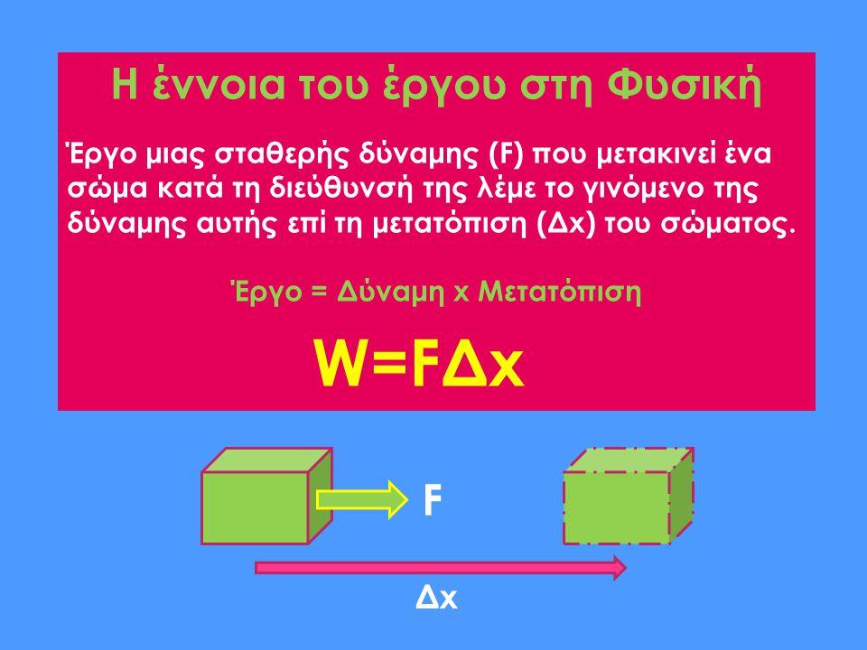 Η έννοια του έργου στη Φυσική Έργο μιας σταθερής δύναμης (F) που μετακινεί ένα σώμα κατά τη διεύθυνσή της λέμε το γινόμενο της δύναμης αυτής επί τη μετατόπιση (Δx) του σώματος.