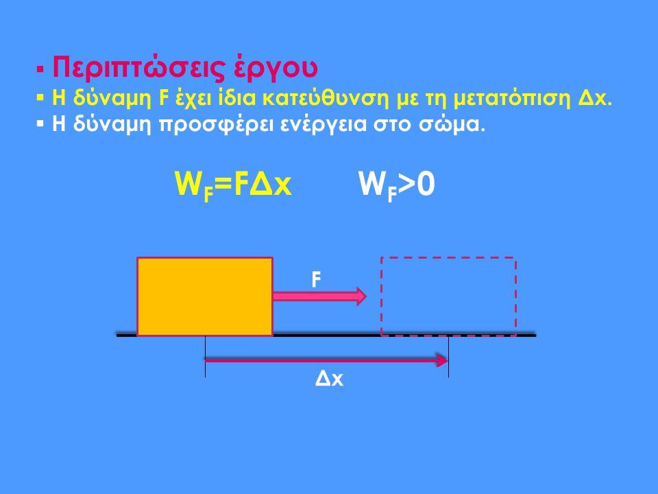  Περιπτώσεις έργου  Η δύναμη F έχει ίδια κατεύθυνση με τη μετατόπιση Δx.