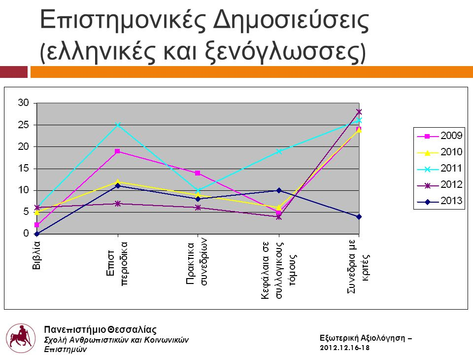 Πανε π ιστήμιο Θεσσαλίας Σχολή Ανθρω π ιστικών και Κοινωνικών Ε π ιστημών Παιδαγωγικό Τμήμα Δημοτικής Εκ π αίδευσης Εξωτερική Αξιολόγηση – 2012.12.16-18 Ε π ιστημονικές Δημοσιεύσεις ( Ξενόγλωσσες / Συνολο ) 2009201020112012 Βιβλία0%20%17%33% Επιστ περιοδικα63%75%52%86% Πρακτικα συνεδρίων36%67%30%50% Κεφάλαια σε συλλογικους τόμους40%50%16%25% Συνεδρια με κριτές25%54%46%71%