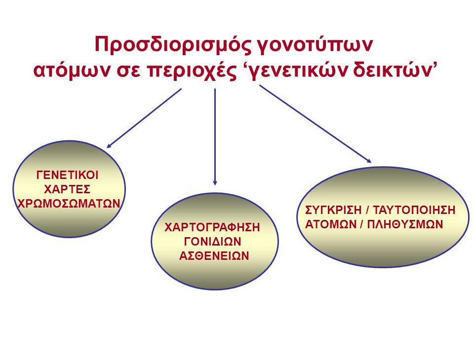 Προσδιορισμός γονοτύπων ατόμων σε περιοχές 'γενετικών δεικτών' ΓΕΝΕΤΙΚΟΙ ΧΑΡΤΕΣ ΧΡΩΜΟΣΩΜΑΤΩΝ ΧΑΡΤΟΓΡΑΦΗΣΗ ΓΟΝΙΔΙΩΝ ΑΣΘΕΝΕΙΩΝ ΣΥΓΚΡΙΣΗ / ΤΑΥΤΟΠΟΙΗΣΗ ΑΤΟΜΩΝ / ΠΛHΘYΣΜΩΝ