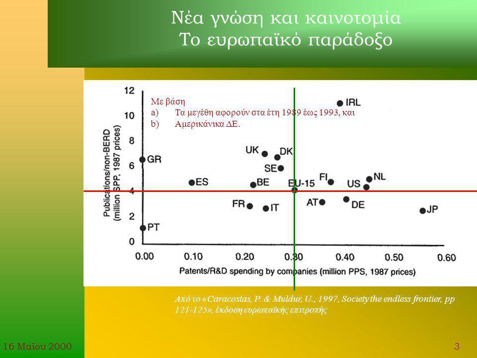 16 Μαϊου 20004 Καταθέσεις για ΔΕ ή ΠΥΧ στον ΟΒΙ από το 1988 έως και το 1999 Προστασία των εφευρέσεων στην Ελλάδα μέσω ΔΕ και ΠΥΧ Προέλευση αίτησης ελ.