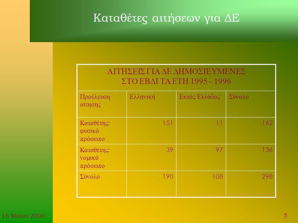 16 Μαϊου 20006 Προστασία των εφευρέσεων στην Ελλάδα μέσω ΔΕ και ΠΥΧ Καταθέσεις μεταφράσεων ευρωπαϊκών διπλωμάτων ευρεσιτεχνίας στον ΟΒΙ από το 1988 έως και το 1999