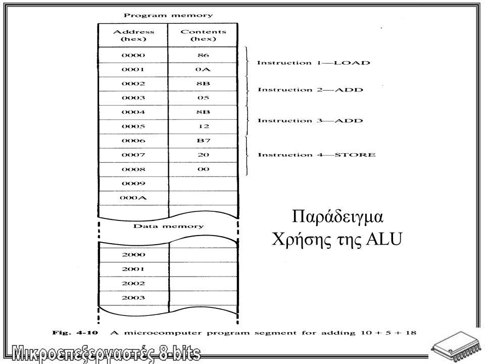 Παράδειγμα Χρήσης της ALU
