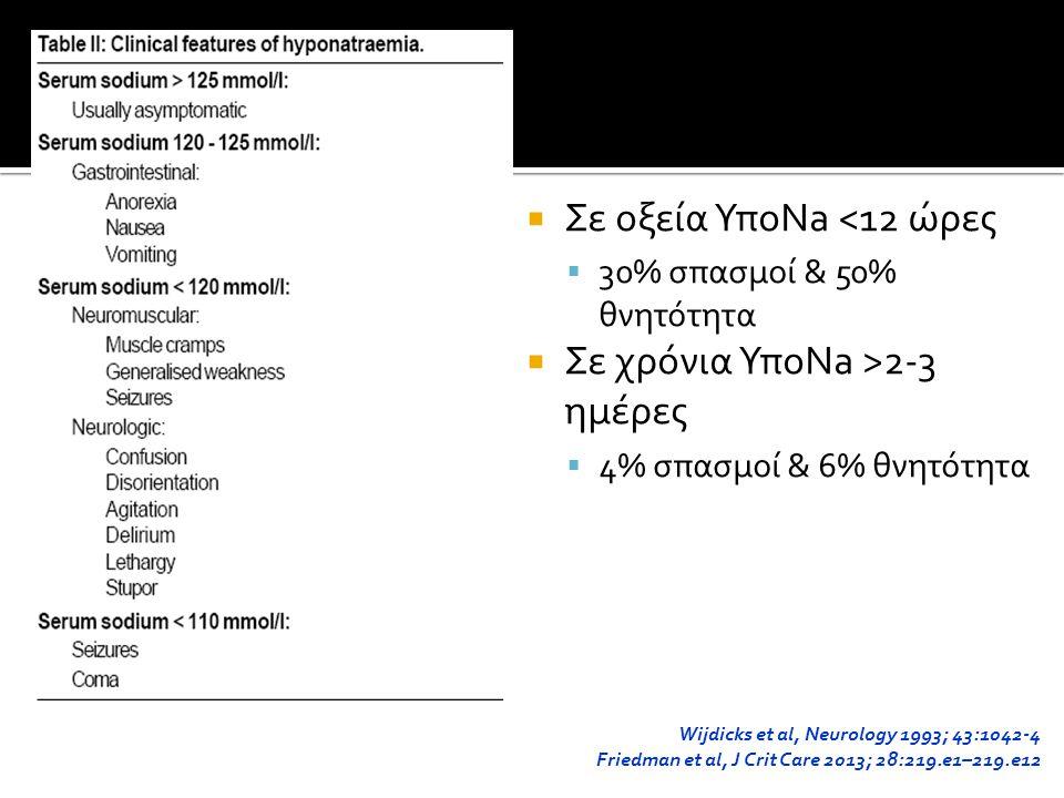 Σε οξεία ΥποNa <12 ώρες  30% σπασμοί & 50% θνητότητα  Σε χρόνια ΥποNa >2-3 ημέρες  4% σπασμοί & 6% θνητότητα Wijdicks et al, Neurology 1993; 43:1042-4 Friedman et al, J Crit Care 2013; 28:219.e1–219.e12