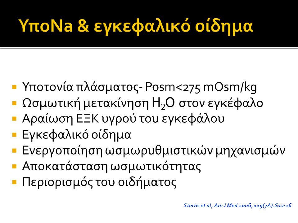 Υποτονία πλάσματος- Posm<275 mOsm/kg  Ωσμωτική μετακίνηση Η 2 Ο στον εγκέφαλο  Αραίωση ΕΞΚ υγρού του εγκεφάλου  Εγκεφαλικό οίδημα  Ενεργοποίηση ωσμωρυθμιστικών μηχανισμών  Αποκατάσταση ωσμωτικότητας  Περιορισμός του οιδήματος Sterns et al, Am J Med 2006; 119(7A):S12-16