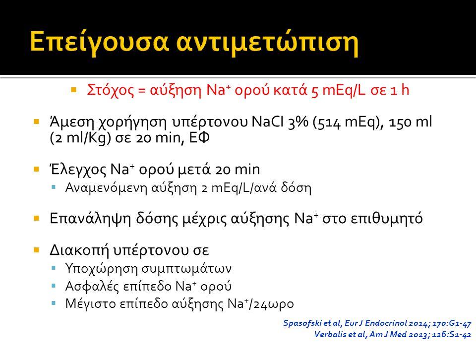  Στόχος = αύξηση Na + ορού κατά 5 mEq/L σε 1 h  Άμεση χορήγηση υπέρτονου NaCI 3% (514 mEq), 150 ml (2 ml/Kg) σε 20 min, ΕΦ  Έλεγχος Na + ορού μετά 20 min  Αναμενόμενη αύξηση 2 mEq/L/ανά δόση  Επανάληψη δόσης μέχρις αύξησης Na + στο επιθυμητό  Διακοπή υπέρτονου σε  Υποχώρηση συμπτωμάτων  Ασφαλές επίπεδο Na + ορού  Μέγιστο επίπεδο αύξησης Na + /24ωρο Spasofski et al, Eur J Endocrinol 2014; 170:G1-47 Verbalis et al, Am J Med 2013; 126:S1-42