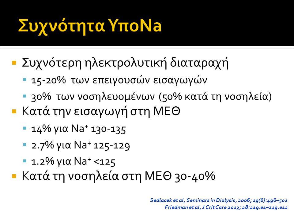  Συχνότερη ηλεκτρολυτική διαταραχή  15-20% των επειγουσών εισαγωγών  30% των νοσηλευομένων (50% κατά τη νοσηλεία)  Κατά την εισαγωγή στη ΜΕΘ  14% για Νa + 130-135  2.7% για Νa + 125-129  1.2% για Νa + <125  Κατά τη νοσηλεία στη ΜΕΘ 30-40% Sedlacek et al, Seminars in Dialysis, 2006; 19(6):496–501 Friedman et al, J Crit Care 2013; 28:219.e1–219.e12