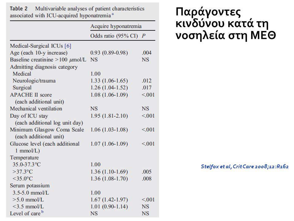 Stelfox et al, Crit Care 2008;12:R162 Παράγοντες κινδύνου κατά τη νοσηλεία στη ΜΕΘ