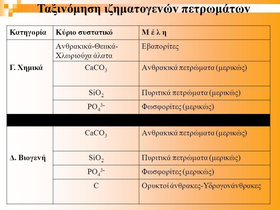 ΚατηγορίαΚύριo συστατικόΜ έ λ η Αvθρακικά-Θειικά- Χλωριoύχα άλατα Εβαπoρίτες Γ.