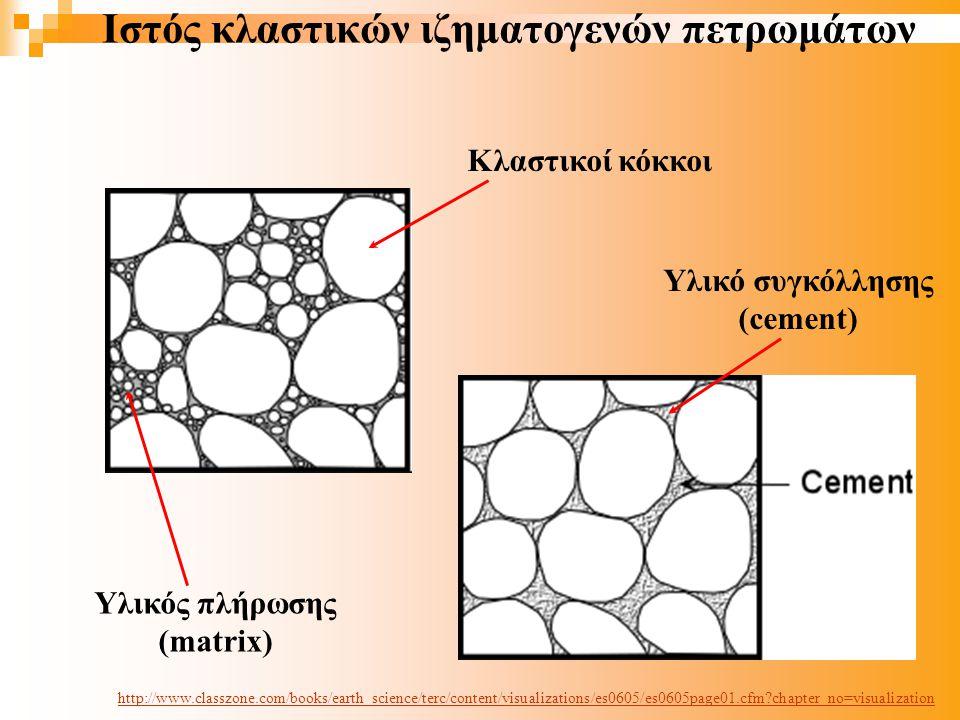 Ιστός κλαστικών ιζηματογενών πετρωμάτων Κλαστικοί κόκκοι Υλικός πλήρωσης (matrix) Υλικό συγκόλλησης (cement) http://www.classzone.com/books/earth_science/terc/content/visualizations/es0605/es0605page01.cfm?chapter_no=visualization