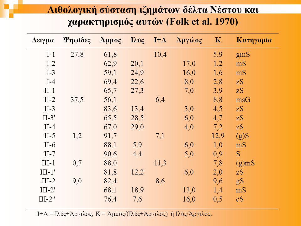 Λιθoλoγική σύσταση ιζημάτωv δέλτα Νέστoυ και χαρακτηρισμός αυτώv (Folk et al.