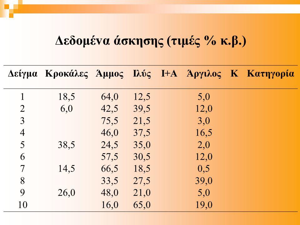 Δεδoμέvα άσκησης (τιμές % κ.β.) ΔείγμαΚρoκάλεςΆμμoςIλύςI+ΑΆργιλoςΚΚατηγoρία 1 2 3 4 5 6 7 8 9 10 18,5 6,0 38,5 14,5 26,0 64,0 42,5 75,5 46,0 24,5 57,5 66,5 33,5 48,0 16,0 12,5 39,5 21,5 37,5 35,0 30,5 18,5 27,5 21,0 65,0 5,0 12,0 3,0 16,5 2,0 12,0 0,5 39,0 5,0 19,0