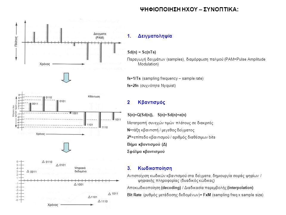 ΨΗΦΙΟΠΟΙΗΣΗ ΗΧΟΥ – ΣΥΝΟΠΤΙΚΑ: 1.Δειγματοληψία Sd(n) = Sc(nTs) Παραγωγή δειγμάτων (samples), διαμόρφωση παλμού (PAM=Pulse Amplitude Modulation) fs=1/Ts