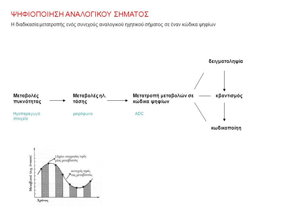 ΨΗΦΙΟΠΟΙΗΣΗ ΑΝΑΛΟΓΙΚΟΥ ΣΗΜΑΤΟΣ Η διαδικασία μετατροπής ενός συνεχούς αναλογικού ηχητικού σήματος σε έναν κώδικα ψηφίων Μεταβολές πυκνότητας Μεταβολές