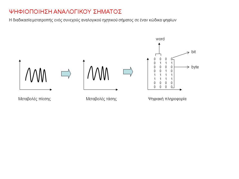 ΨΗΦΙΟΠΟΙΗΣΗ ΑΝΑΛΟΓΙΚΟΥ ΣΗΜΑΤΟΣ Η διαδικασία μετατροπής ενός συνεχούς αναλογικού ηχητικού σήματος σε έναν κώδικα ψηφίων Μεταβολές πίεσηςΜεταβολές τάσης