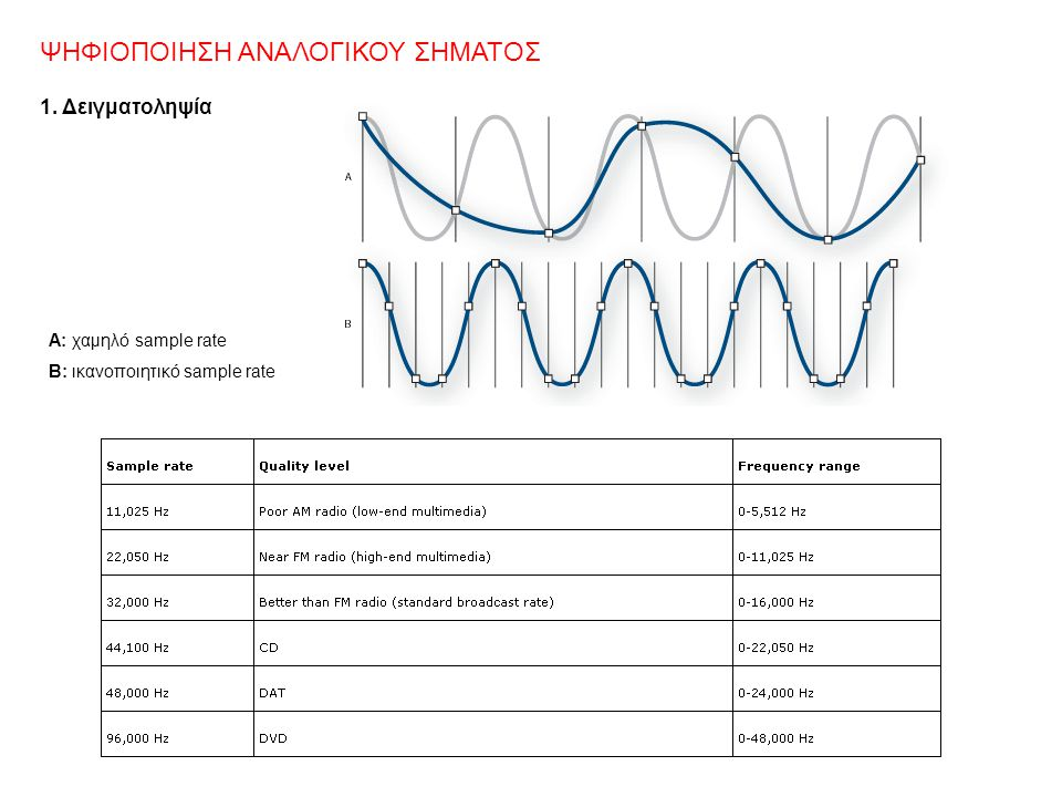 1. Δειγματοληψία Α: χαμηλό sample rate B: ικανοποιητικό sample rate