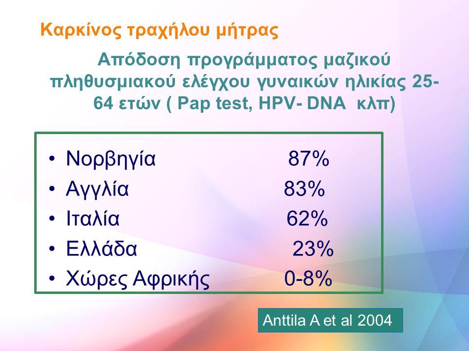 Νορβηγία 87% Αγγλία 83% Ιταλία 62% Ελλάδα 23% Χώρες Αφρικής 0-8% Καρκίνος τραχήλου μήτρας Απόδοση προγράμματος μαζικού πληθυσμιακού ελέγχου γυναικών η