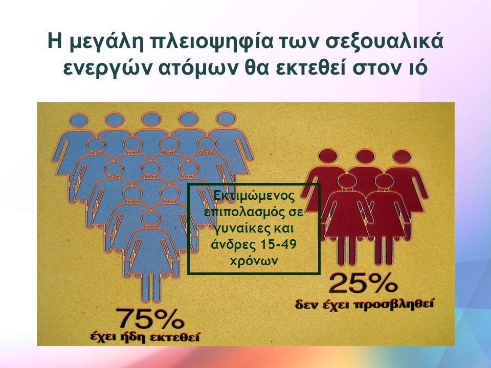 Εκτιμώμενος επιπολασμός σε γυναίκες και άνδρες 15-49 χρόνων Η μεγάλη πλειοψηφία των σεξουαλικά ενεργών ατόμων θα εκτεθεί στον ιό