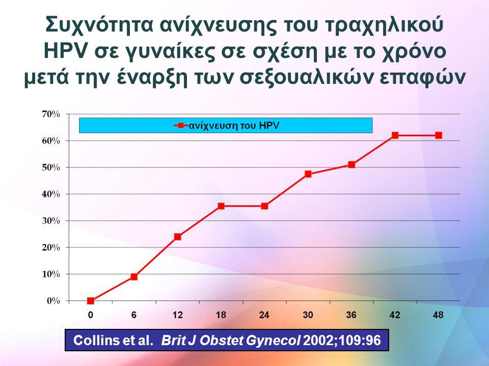 Συχνότητα ανίχνευσης του τραχηλικού HPV σε γυναίκες σε σχέση με το χρόνο μετά την έναρξη των σεξουαλικών επαφών Collins et al. Brit J Obstet Gynecol 2
