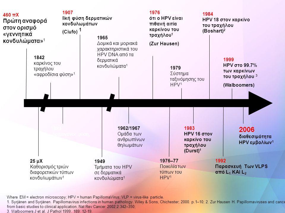 460 πΧ Πρώτη αναφορά στον ορισμό «γεννητικά κονδυλώματα» 1 25 μΧ Καθορισμός τριών διαφορετικών τύπων κονδυλωμάτων 1 1842 καρκίνος του τραχήλου «αφροδί
