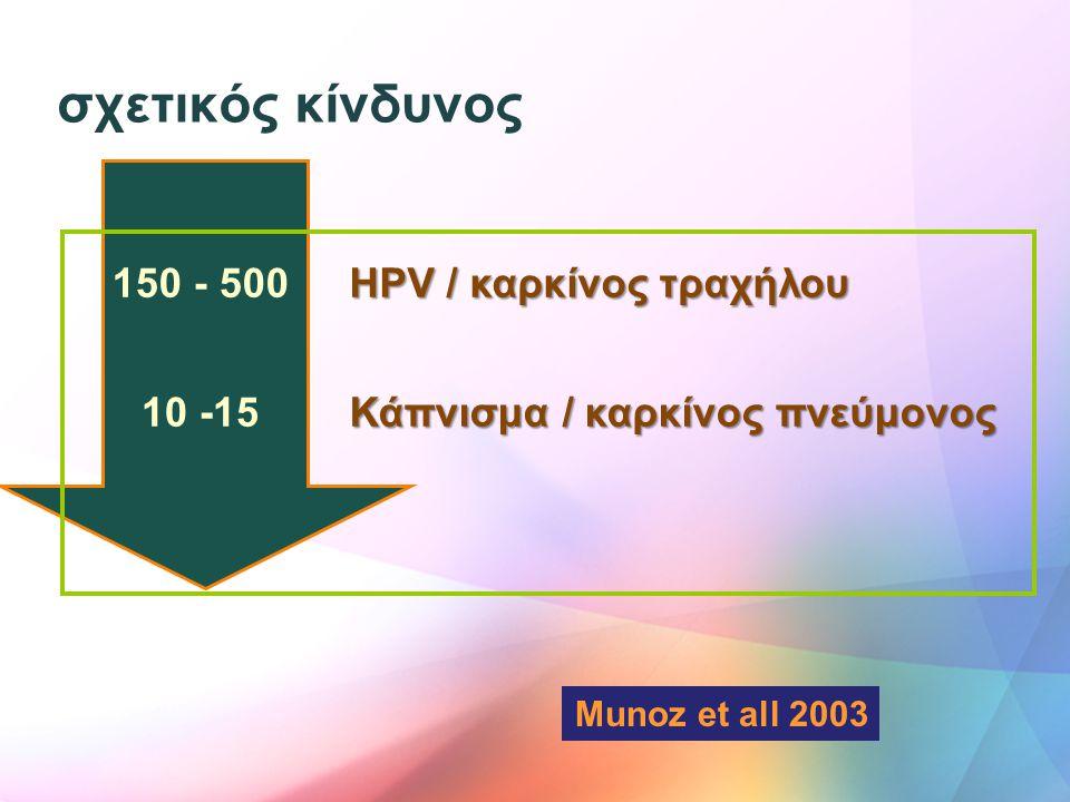 σχετικός κίνδυνος Munoz et all 2003 150 - 500 HPV / καρκίνος τραχήλου 10 -15 Κάπνισμα / καρκίνος πνεύμονος