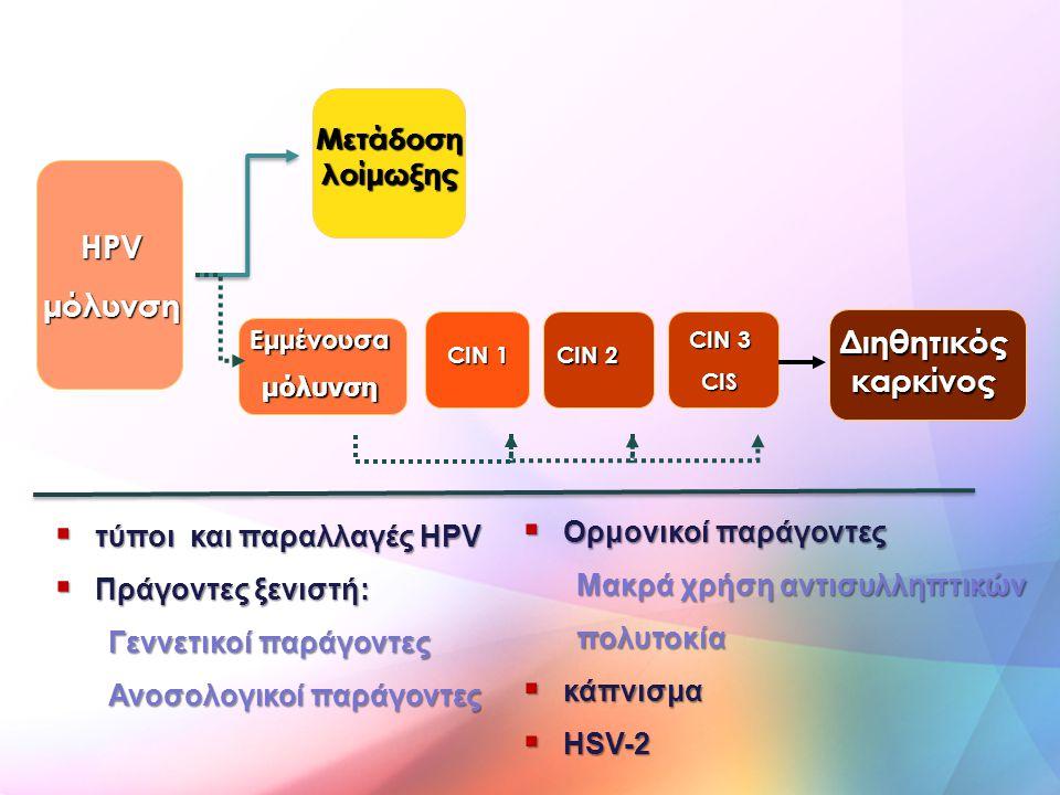  τύποι και παραλλαγές HPV  Πράγοντες ξενιστή: Γεννετικοί παράγοντες Ανοσολογικοί παράγοντες  Ορμονικοί παράγοντες Μακρά χρήση αντισυλληπτικών πολυτ