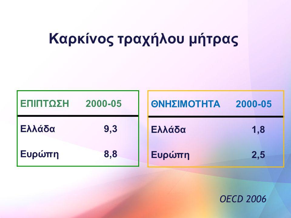 Καρκίνος τραχήλου μήτρας ΕΠΙΠΤΩΣΗ2000-05 Ελλάδα9,3 Ευρώπη8,8 ΘΝΗΣΙΜΟΤΗΤΑ2000-05 Ελλάδα1,8 Ευρώπη2,5 OECD 2006