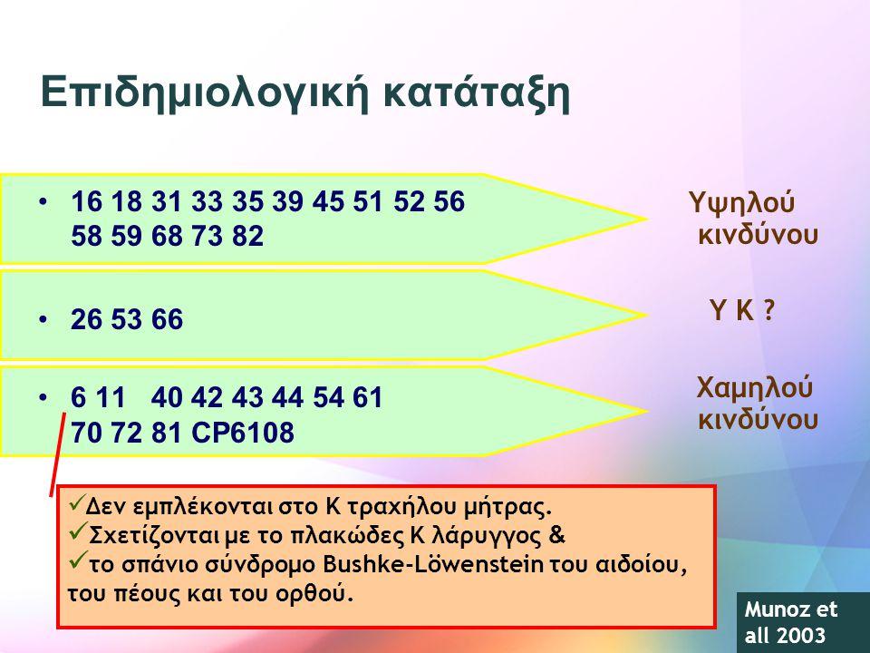16 18 31 33 35 39 45 51 52 56 58 59 68 73 82 26 53 66 6 11 40 42 43 44 54 61 70 72 81 CP6108 Υψηλού κινδύνου Υ Κ ? Χαμηλού κινδύνου Δεν εμπλέκονται στ