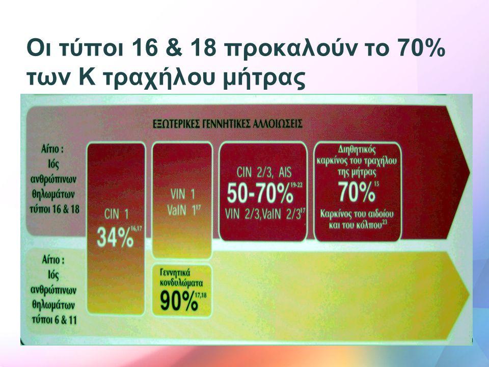 Οι τύποι 16 & 18 προκαλούν το 70% των Κ τραχήλου μήτρας