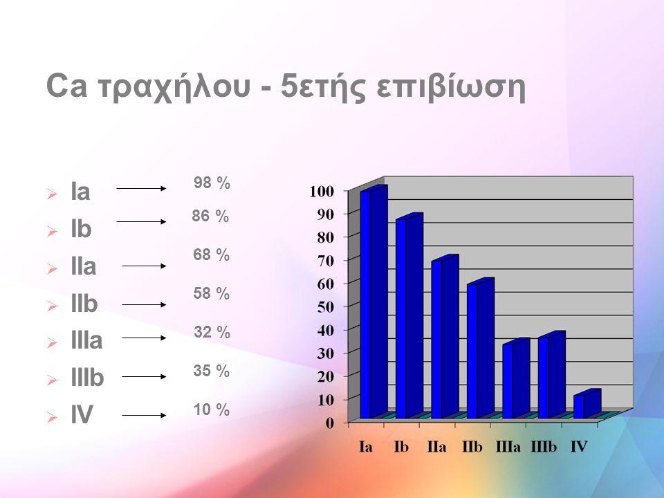 Ca τραχήλου - 5ετής επιβίωση  Ia  Ib  IIa  IIb  IIIa  IIIb  IV 98 % 86 % 68 % 58 % 32 % 35 % 10 %